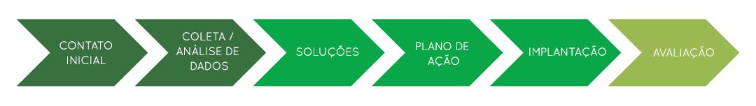 Yluminarh - Desenvolvimento de Pessoas e Organizações. Avaliação, capacitação, gestão de carreira e gestão organizacional. Conheca nosso trabalho e fale conosco.